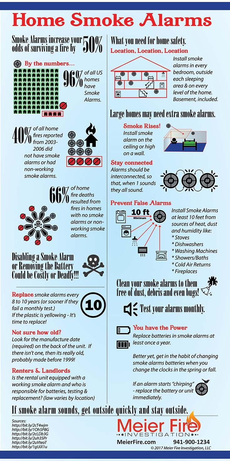 Smoke alarm safety graphic